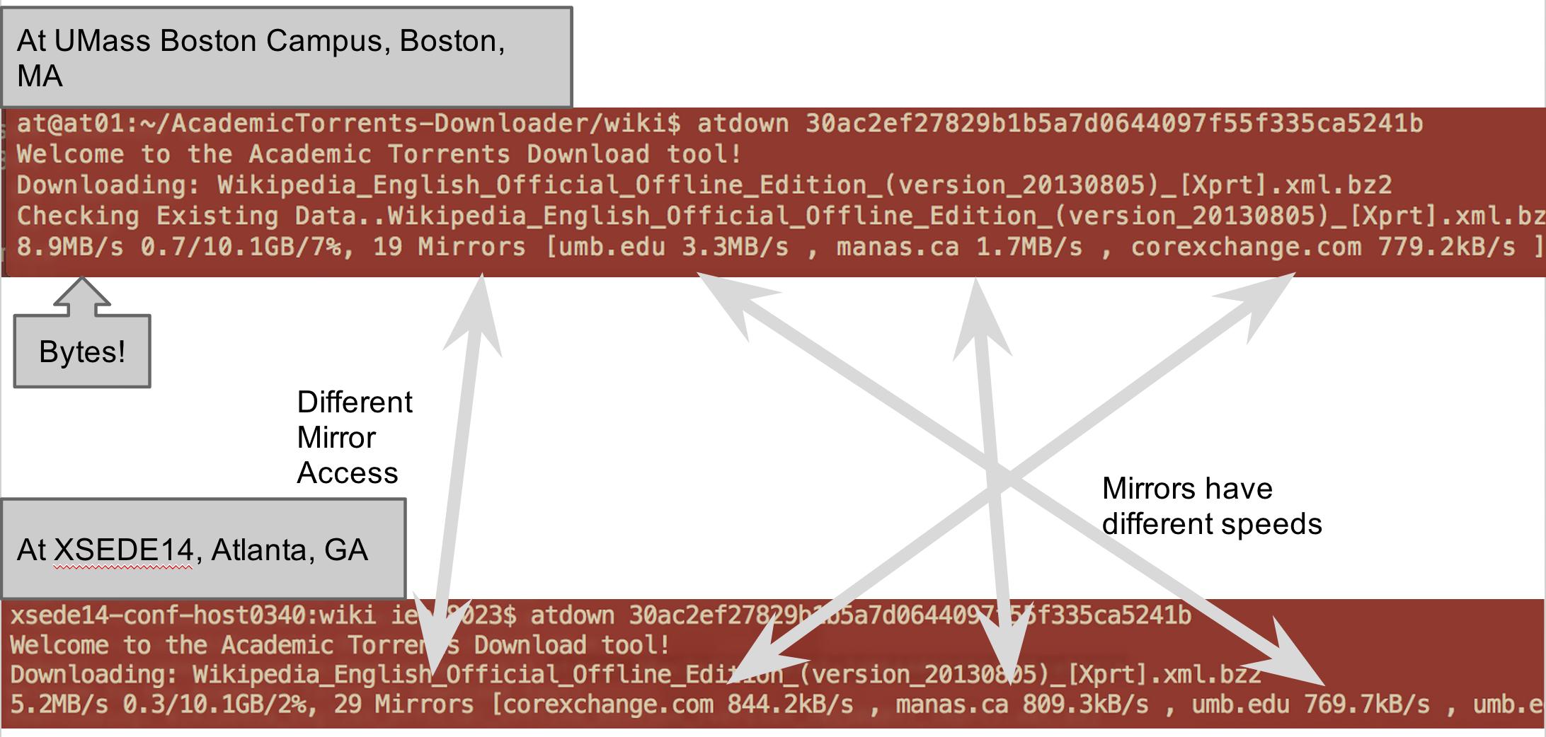 Academic Torrents Download Tool (atdown) – Joseph Paul Cohen